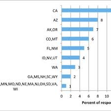 d agement bureau respondent managers by level of office in the bureau of land
