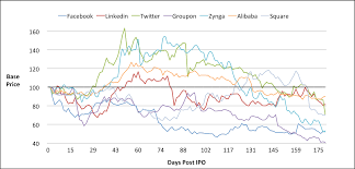 snapchat ipo price trend will it follow google facebook or groupon