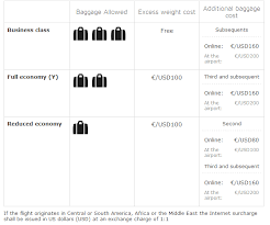 iberia airlines baggage fees 2014 airline baggage fees com