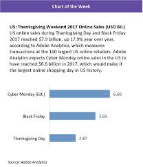 weinswig s weekly december 1 2017 fung global retail technology