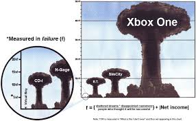 Xbox Memes - weapons of mass disappointment xbox know your meme