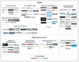 Big Data Landscape by Big Data Analytics Overview Page 2 Datamation