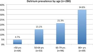 delirium in an acute hospital population predictors