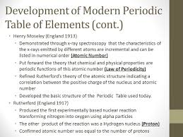 Charges Of Elements On The Periodic Table Periodic Table Of Elements With Charges Listed Periodic Tables