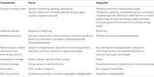 frontiers rogeaulito a world energy scenario modeling tool for