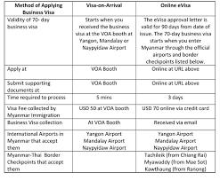 business visa visa on arrival