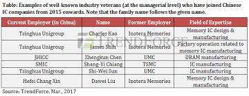 A Construction China And Semiconductors China S Ic Industry To Embark On A Major Recruitment Drive This Year