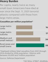 brothers in arms the tragedy in small town america wsj