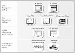 software architektur entwicklung einer modularen softwarearchitektur national instruments
