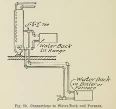 water supply boiler water range fig pipe and heating