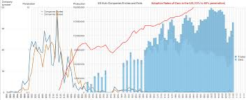 the entrant u0027s guide to the automobile industry asymco