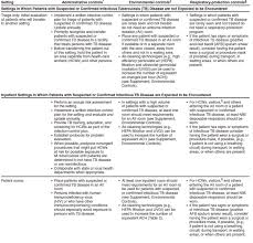guidelines for preventing the transmission of mycobacterium