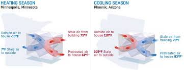 Comfortable Indoor Temperature Fresh Air Systems Balanced Ventilation Indoor Air Quality Broan