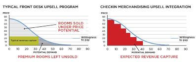 Front Desk Manual Checkin Merchandising Nor1