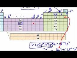 Periodic Table How To Read Electron Configurations Using Periodic Table Explained In Easy