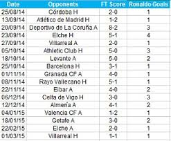 Laliga Table If Cristiano Ronaldo And Lionel Messi Had Their Goals Taken Away