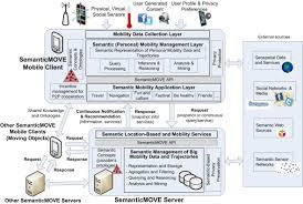semanticmove framework