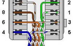 cat5 socket wiring diagram cat5 wiring diagrams instruction
