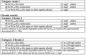 hazardous materials classification table marine pollutants environmentally hazardous substances