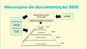 hierarquia de documentos modelos de documentos quem pode