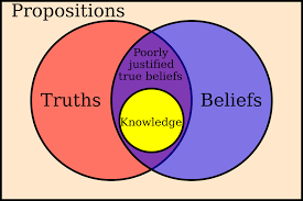 Theory Of Knowledge Essay Examples Belief Wikipedia