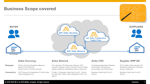 sap ariba solution integration with sap s 4hana cloud u0026 sap s