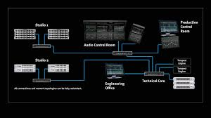 Studio System by System Elements Solid State Logic