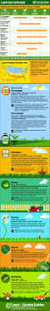 Sample Landscape Maintenance Contract Best 25 Lawn Mowing Business Ideas Only On Pinterest Lawn