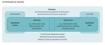 Formal Credit And Informal Credit governance challenges in credit unions insights and recommendations