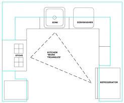 Kitchen Triangle Design Kitchen Design Triangle Kitchen Design Kitchen Design Work