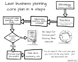Pictures Of Plans by What Type Of Business Plan Do I Need Bplans