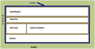 template layout div create a webpage layout create a webpage layout in expression web