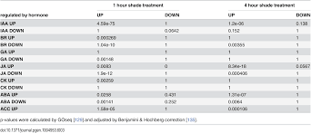 shade avoidance components and pathways in plants revealed