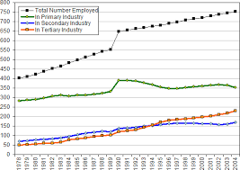 china statistics bureau china number of employed persons by economic sector