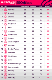 premier league table over the years what if seo metrics could win the premier league