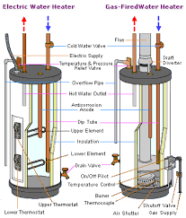 water heater pilot light goes out every few days not all water heater problems require a hwh replacement some