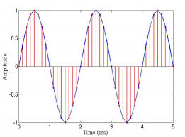 matlab drawing sine wave with increasing amplitude and frequency