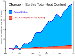 empirical evidence that humans are causing global warming