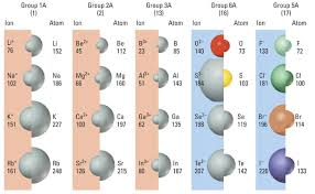 Ions Periodic Table General Periodic Trends