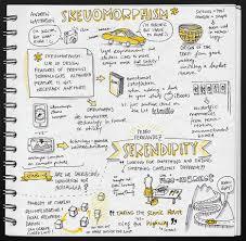 sketchnotes 101 visual thinking core77