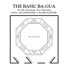 Feng Shui Bedroom Floor Plan Best Placement For Vision Boards Using The Feng Shui Ba Gua U2013 Part 1