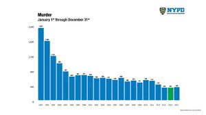 Crime Map United States by De Blasio And Bratton Release Latest Nyc Crime Statistics Abc7ny Com