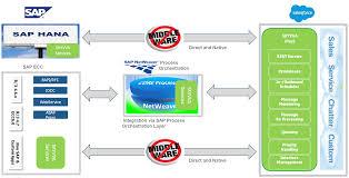 sap crm architecture diagram diagram images wiring diagram