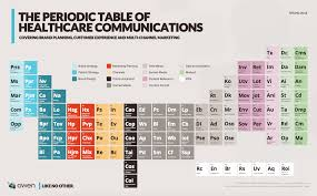 periodic table most wanted key the periodic table of healthcare communications pmlive