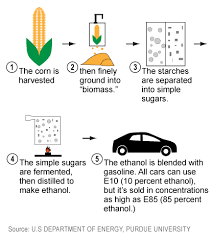 how is made the production of ethanol
