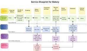 service blueprint for bakery work breakdown structure creately