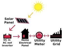 solar energy diagrams explained