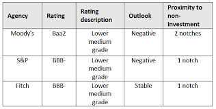 Credit Ratings Table by Wellsfaber Northstar Market Report