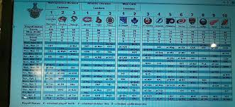 Nhl Standings 2016 17 Nhl Eastern Conference Playoff Race Through Games Of
