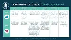 how to find the right home loan for you sfe loans